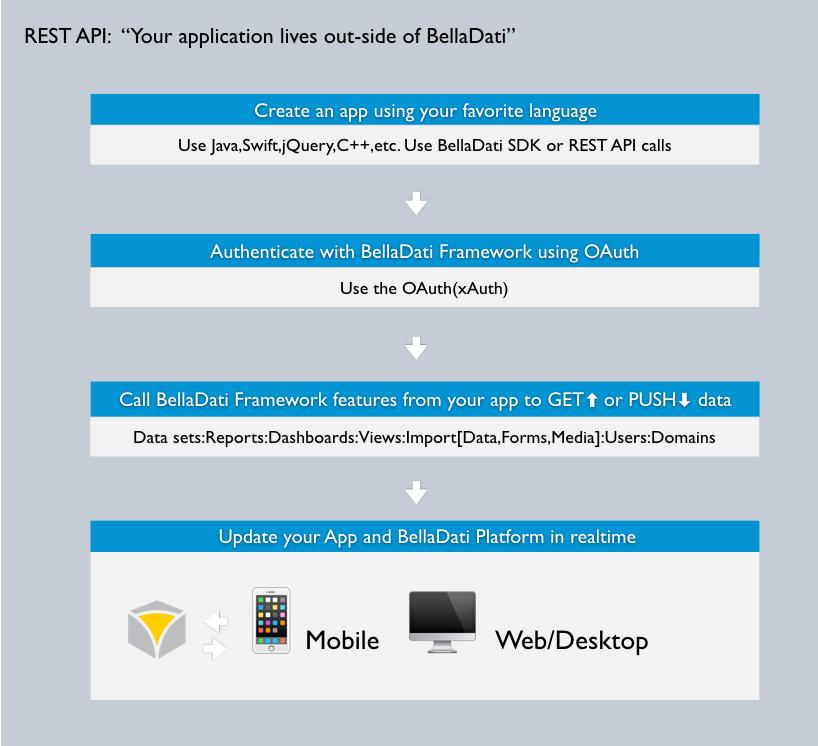 REST API - BellaDati Technical Documentation - BellaDati Support