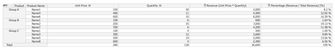 calculate revenue using unit price times quantity and revenue