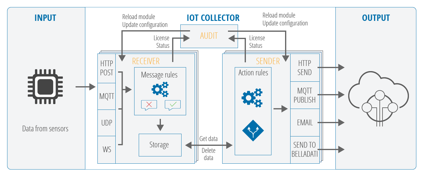 Architecture - BellaDati IoT Data Collector - BellaDati Support